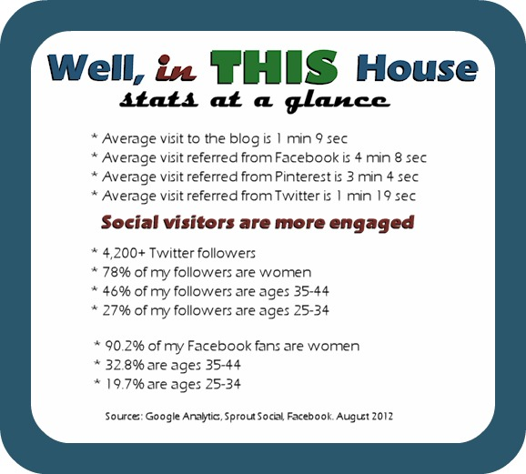 WELL, in THIS House: Stats at a Glance