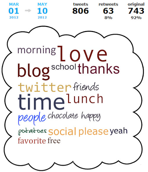 @CutestKidEver Tweet Cloud