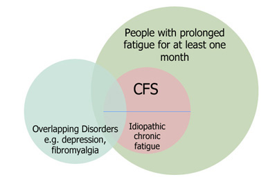 CFS diagram from the CDC